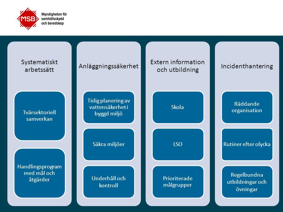 Systematiskt arbetssätt Tvärsektoriell samverkan Handlingsprogram med mål och åtgärder Anläggningssäkerhet Tidig planering av vattensäkerhet i byggd m