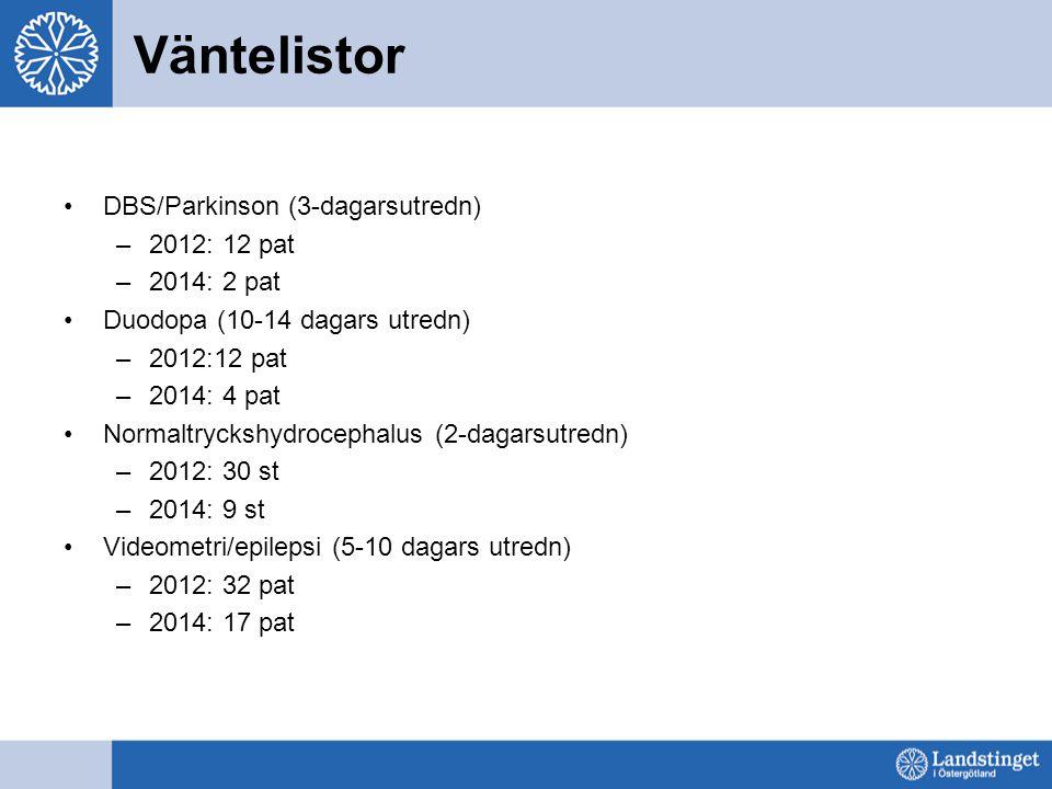 Väntelistor DBS/Parkinson (3-dagarsutredn) –2012: 12 pat –2014: 2 pat Duodopa (10-14 dagars utredn) –2012:12 pat –2014: 4 pat Normaltryckshydrocephalus (2-dagarsutredn) –2012: 30 st –2014: 9 st Videometri/epilepsi (5-10 dagars utredn) –2012: 32 pat –2014: 17 pat