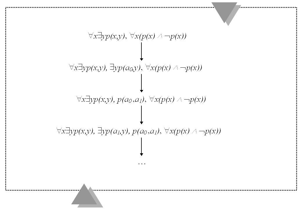 Herbrandbas u Definition (3.9.4) S är en mängd formler och H s dess Herbranduniversum.