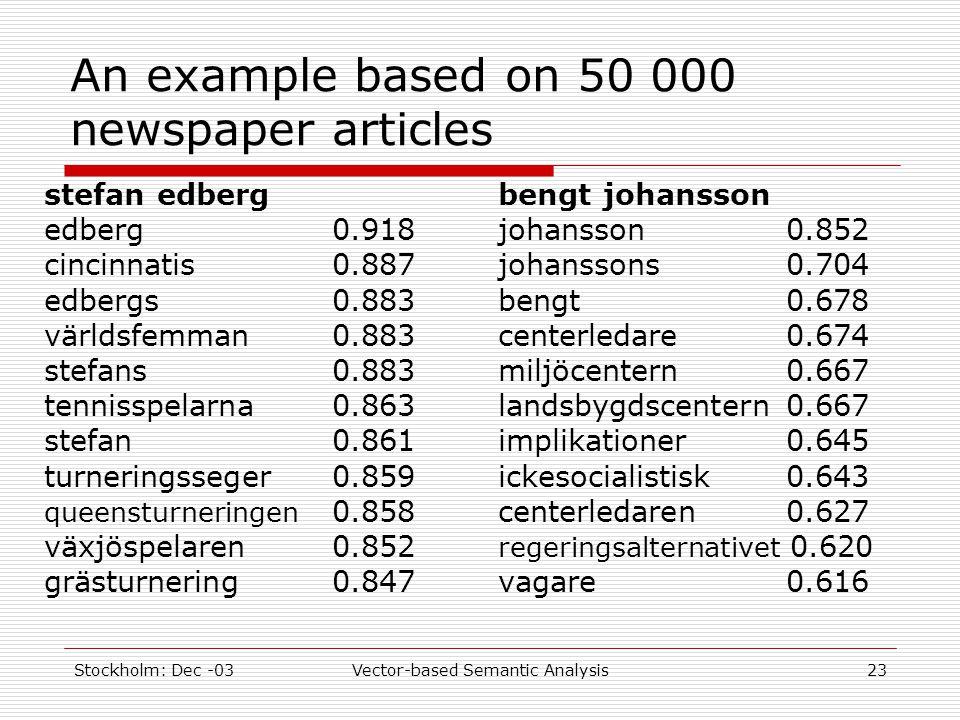 Stockholm: Dec -03Vector-based Semantic Analysis23 An example based on 50 000 newspaper articles stefan edberg edberg0.918 cincinnatis0.887 edbergs0.883 världsfemman0.883 stefans0.883 tennisspelarna0.863 stefan0.861 turneringsseger0.859 queensturneringen 0.858 växjöspelaren0.852 grästurnering0.847 bengt johansson johansson0.852 johanssons0.704 bengt0.678 centerledare0.674 miljöcentern0.667 landsbygdscentern0.667 implikationer0.645 ickesocialistisk0.643 centerledaren0.627 regeringsalternativet 0.620 vagare0.616