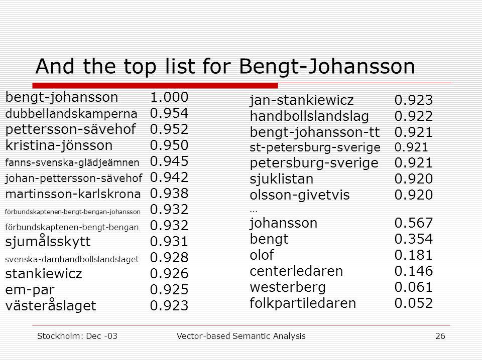 Stockholm: Dec -03Vector-based Semantic Analysis26 And the top list for Bengt-Johansson bengt-johansson1.000 dubbellandskamperna 0.954 pettersson-sävehof0.952 kristina-jönsson0.950 fanns-svenska-glädjeämnen 0.945 johan-pettersson-sävehof 0.942 martinsson-karlskrona 0.938 förbundskaptenen-bengt-bengan-johansson 0.932 förbundskaptenen-bengt-bengan 0.932 sjumålsskytt0.931 svenska-damhandbollslandslaget 0.928 stankiewicz0.926 em-par0.925 västeråslaget0.923 jan-stankiewicz0.923 handbollslandslag0.922 bengt-johansson-tt0.921 st-petersburg-sverige0.921 petersburg-sverige0.921 sjuklistan0.920 olsson-givetvis0.920 … johansson0.567 bengt0.354 olof0.181 centerledaren0.146 westerberg0.061 folkpartiledaren0.052