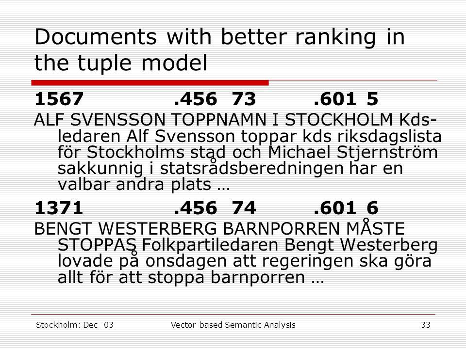 Stockholm: Dec -03Vector-based Semantic Analysis33 Documents with better ranking in the tuple model 1567.456 73.601 5 ALF SVENSSON TOPPNAMN I STOCKHOLM Kds- ledaren Alf Svensson toppar kds riksdagslista för Stockholms stad och Michael Stjernström sakkunnig i statsrådsberedningen har en valbar andra plats … 1371.456 74.601 6 BENGT WESTERBERG BARNPORREN MÅSTE STOPPAS Folkpartiledaren Bengt Westerberg lovade på onsdagen att regeringen ska göra allt för att stoppa barnporren …