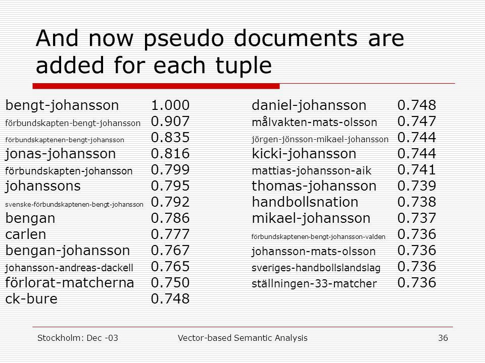 Stockholm: Dec -03Vector-based Semantic Analysis36 And now pseudo documents are added for each tuple bengt-johansson1.000 förbundskapten-bengt-johansson 0.907 förbundskaptenen-bengt-johansson 0.835 jonas-johansson0.816 förbundskapten-johansson 0.799 johanssons0.795 svenske-förbundskaptenen-bengt-johansson 0.792 bengan0.786 carlen0.777 bengan-johansson0.767 johansson-andreas-dackell 0.765 förlorat-matcherna0.750 ck-bure0.748 daniel-johansson0.748 målvakten-mats-olsson 0.747 jörgen-jönsson-mikael-johansson 0.744 kicki-johansson0.744 mattias-johansson-aik 0.741 thomas-johansson0.739 handbollsnation0.738 mikael-johansson0.737 förbundskaptenen-bengt-johansson-valden 0.736 johansson-mats-olsson 0.736 sveriges-handbollslandslag 0.736 ställningen-33-matcher 0.736