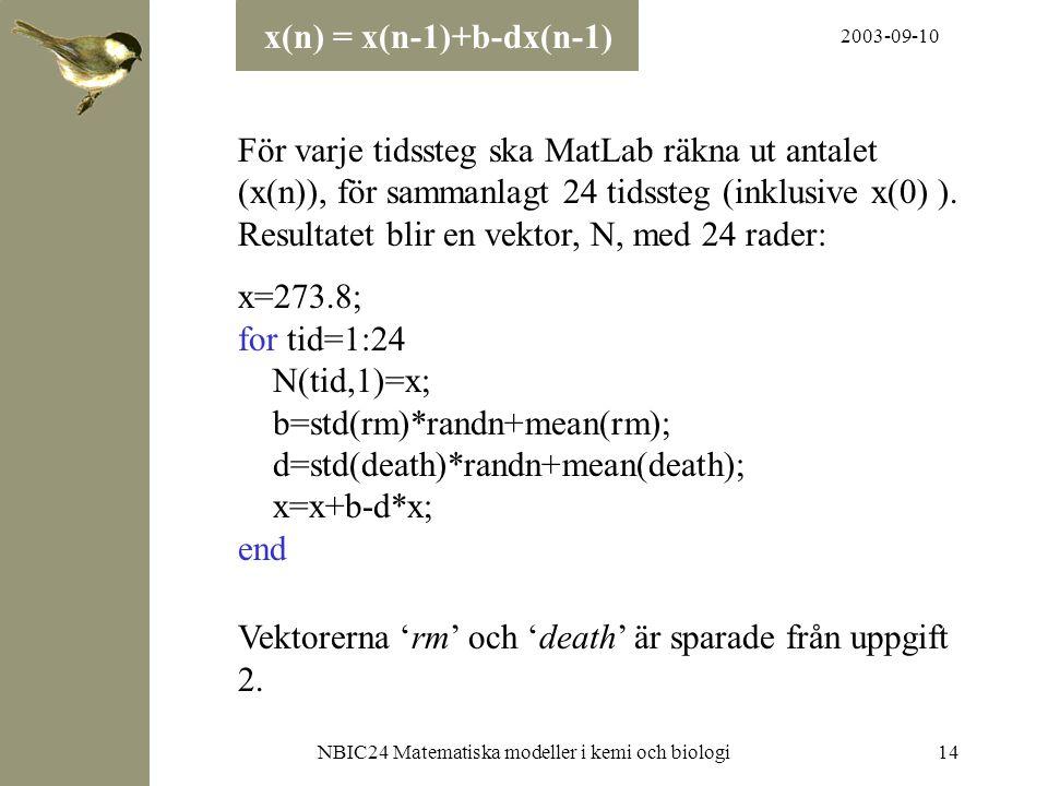 2003-09-10 NBIC24 Matematiska modeller i kemi och biologi14 För varje tidssteg ska MatLab räkna ut antalet (x(n)), för sammanlagt 24 tidssteg (inklusi