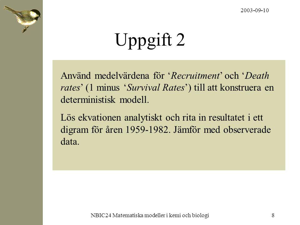 2003-09-10 NBIC24 Matematiska modeller i kemi och biologi9 x(n) = x(n-1)+63,57-0,408x(n-1) Medelvärdena i Excel från uppgift 1: x(n) = x(n-1) + födda + immigranter – döda födda + immigranter = 'Recruitment' = b döda = dx(n-1) d = 'Death rate' = 1-'Survival Rate' x(n) = x(n-1)+b-dx(n-1)