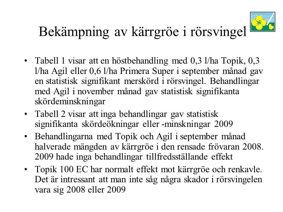 Bekämpning av kärrgröe i rörsvingel Tabell 1 visar att en höstbehandling med 0,3 l/ha Topik, 0,3 l/ha Agil eller 0,6 l/ha Primera Super i september må