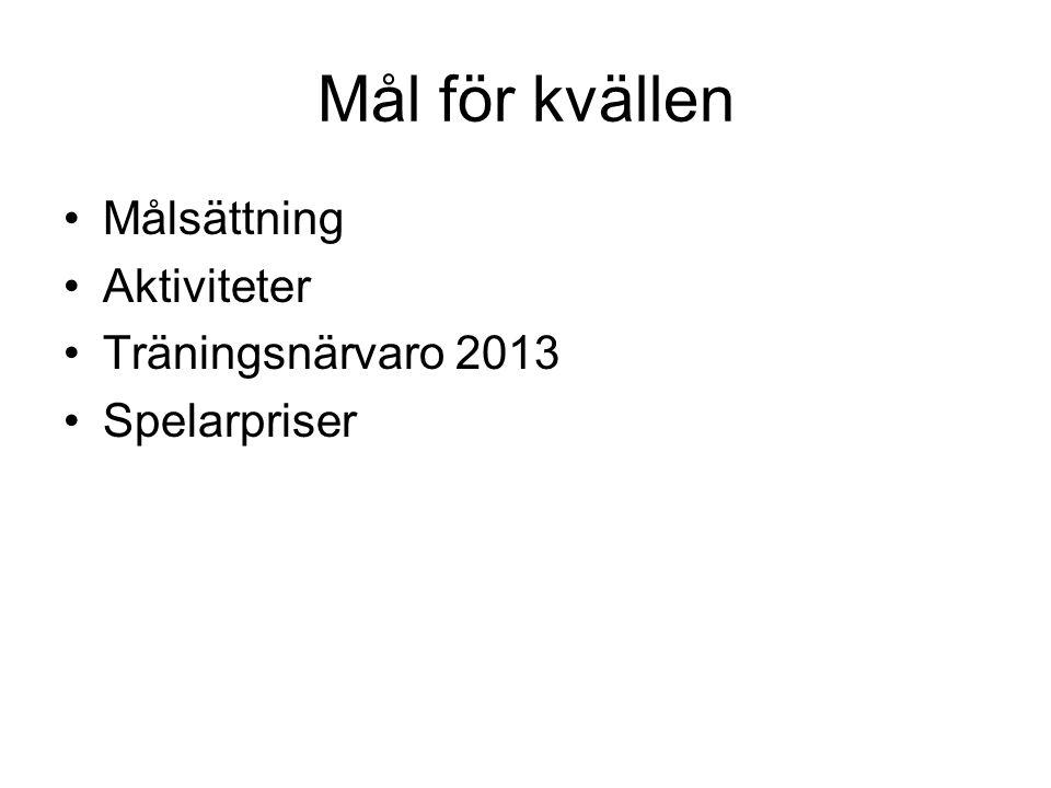 Mål för kvällen Målsättning Aktiviteter Träningsnärvaro 2013 Spelarpriser