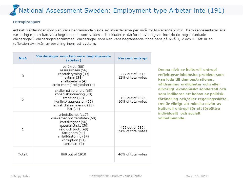 National Assessment Sweden: Employment type Arbetar inte (191) VÄRDERING Röster: Nuvarande kulturRöster: Önskad kulturHopp arbetstillfällen7111104 ansvar för kommande generationer157358 omsorg om de äldre86153 omsorg om de utsatta45248 ekonomisk stabilitet398647 välfungerande sjukvård226644 hållbar utveckling216443 engagemang43935 rättvisa53429 långsiktighet53227 Ett värderingshopp inträffar när det är fler röster för en värdering gällande Önskad kultur än för en värdering gällande Nuvarande kultur.