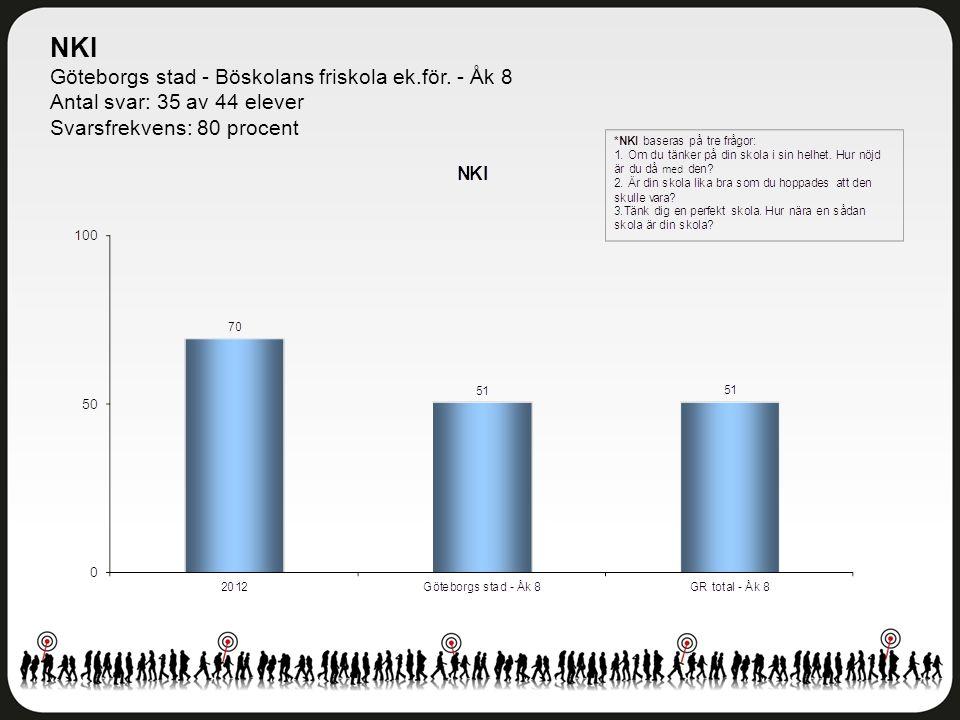 NKI Göteborgs stad - Böskolans friskola ek.för. - Åk 8 Antal svar: 35 av 44 elever Svarsfrekvens: 80 procent