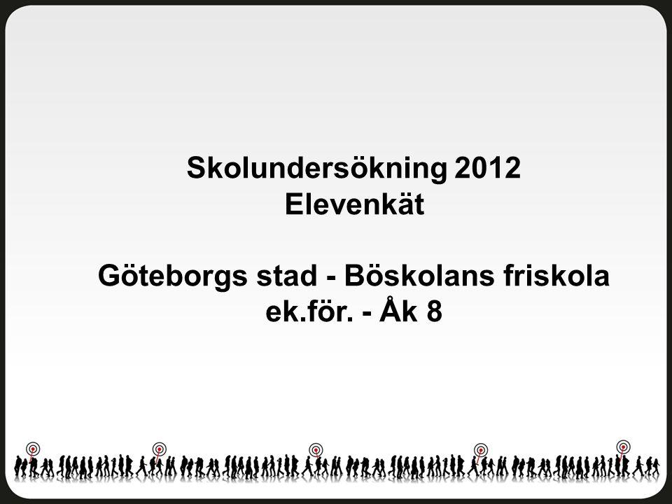 Skolundersökning 2012 Elevenkät Göteborgs stad - Böskolans friskola ek.för. - Åk 8