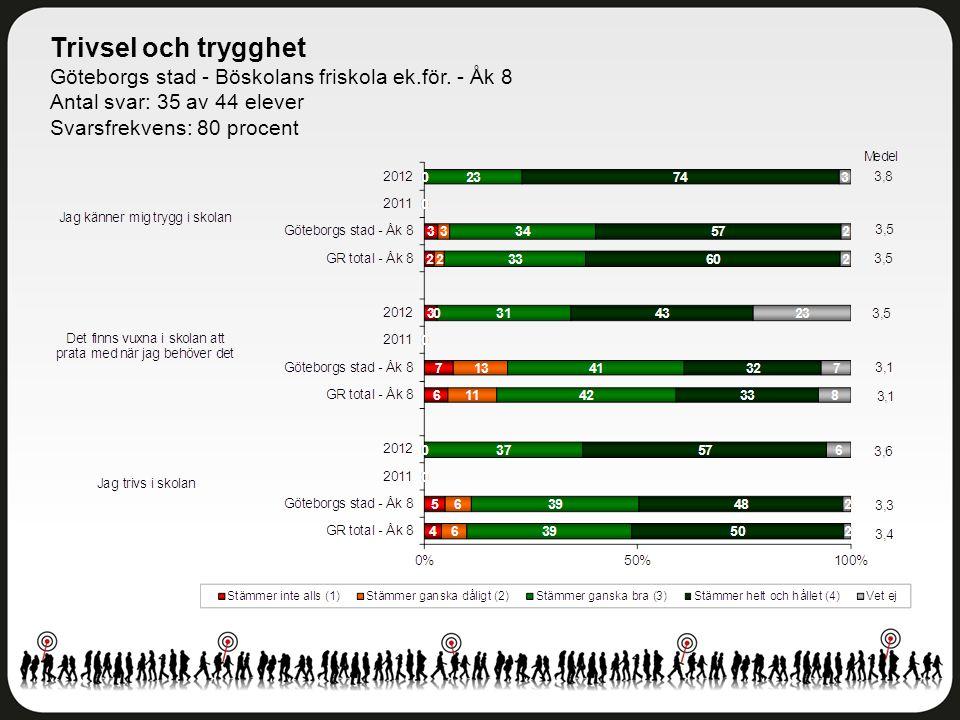 Trivsel och trygghet Göteborgs stad - Böskolans friskola ek.för. - Åk 8 Antal svar: 35 av 44 elever Svarsfrekvens: 80 procent