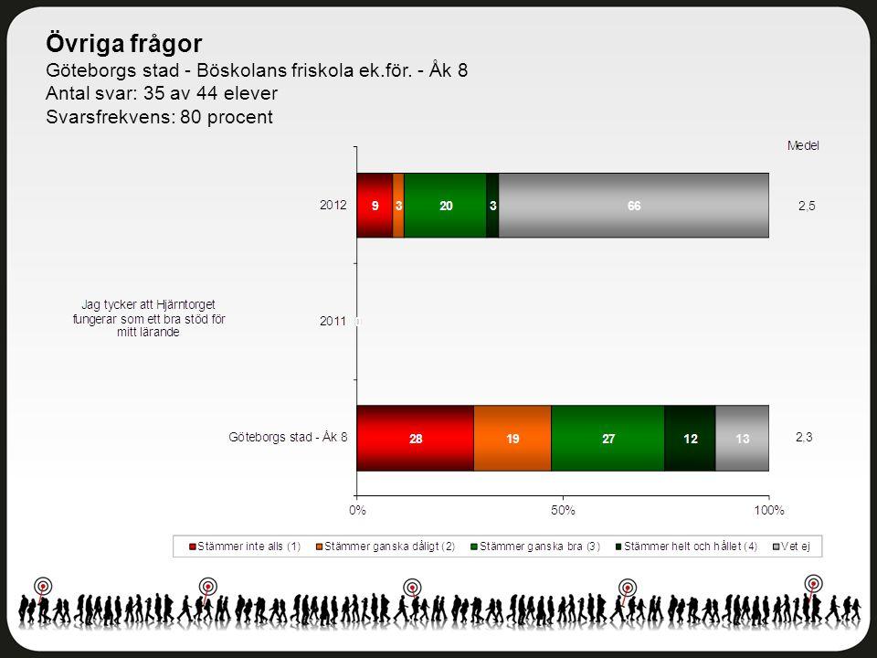Övriga frågor Göteborgs stad - Böskolans friskola ek.för. - Åk 8 Antal svar: 35 av 44 elever Svarsfrekvens: 80 procent