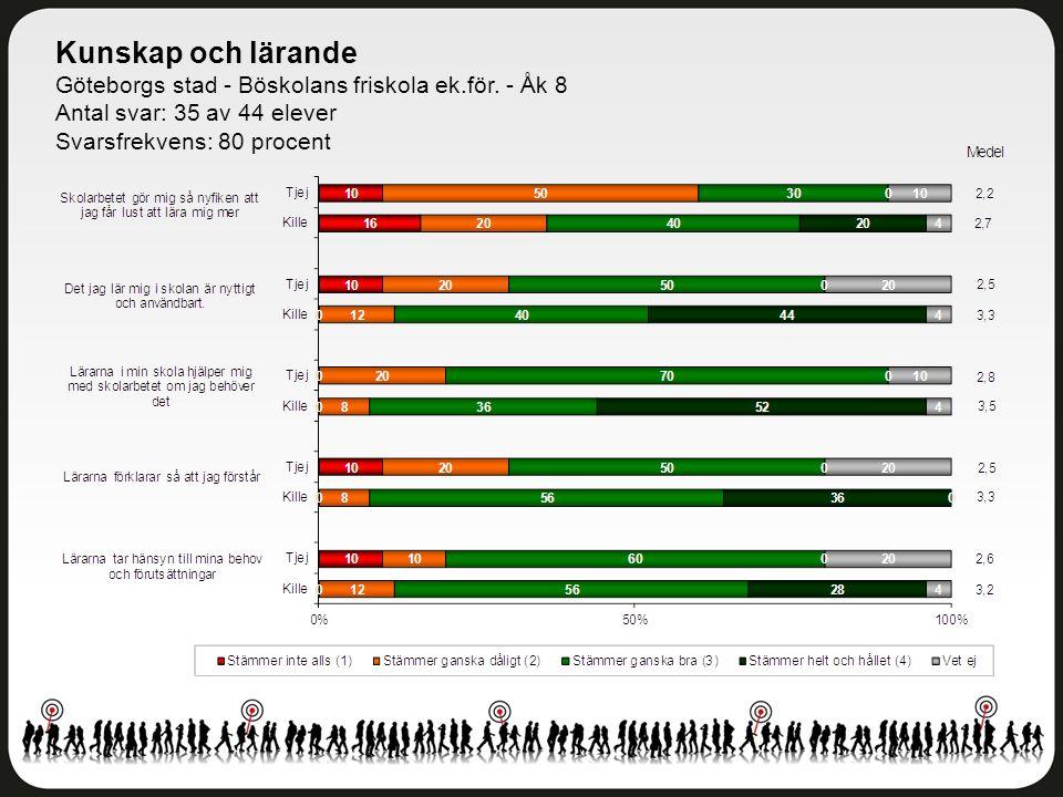 Kunskap och lärande Göteborgs stad - Böskolans friskola ek.för. - Åk 8 Antal svar: 35 av 44 elever Svarsfrekvens: 80 procent