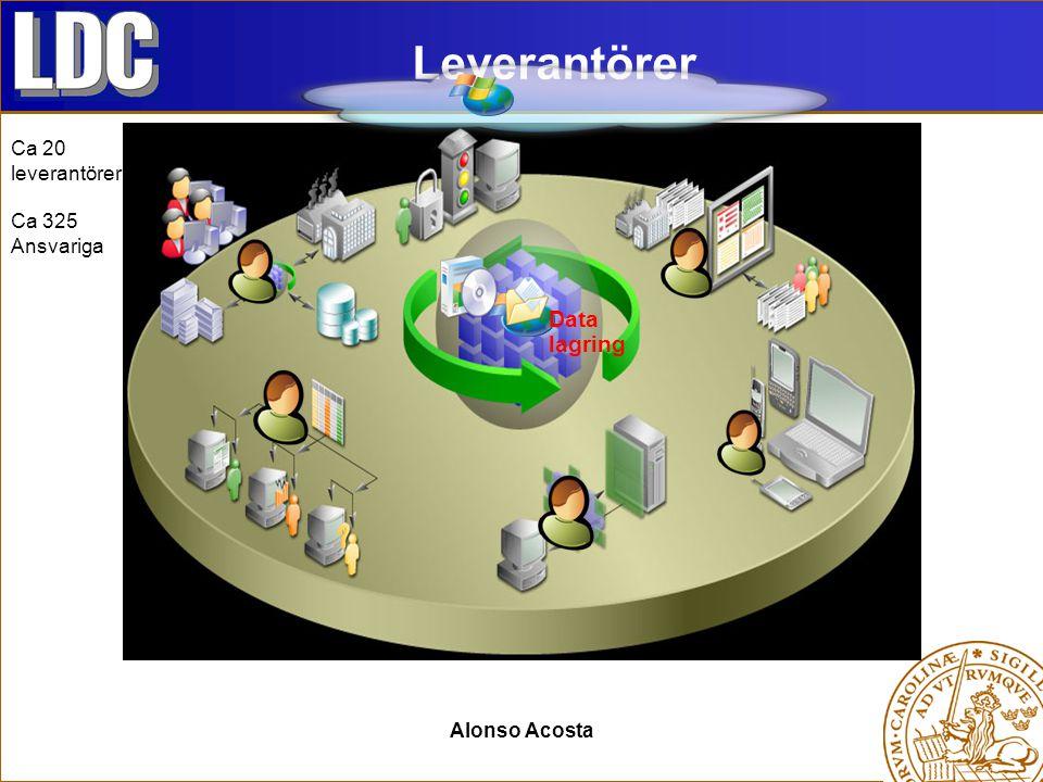 Alonso Acosta Leverantörer Data lagring Ca 20 leverantörer Ca 325 Ansvariga