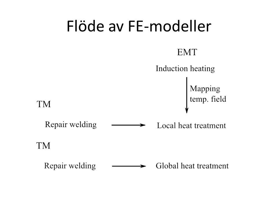 Flöde av FE-modeller