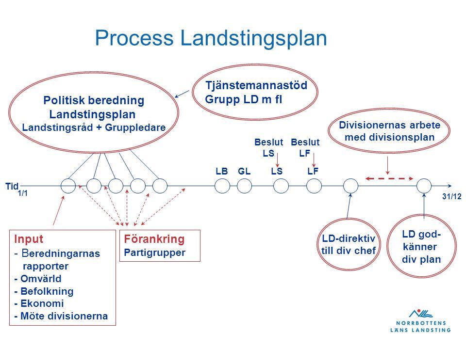 Process Landstingsplan Tjänstemannastöd Grupp LD m fl Tid 1/1 Input - B eredningarnas rapporter - Omvärld - Befolkning - Ekonomi - Möte divisionerna Förankring Partigrupper LBLSGLLF Beslut LS Beslut LF Divisionernas arbete med divisionsplan Politisk beredning Landstingsplan Landstingsråd + Gruppledare 31/12 LD-direktiv till div chef LD god- känner div plan