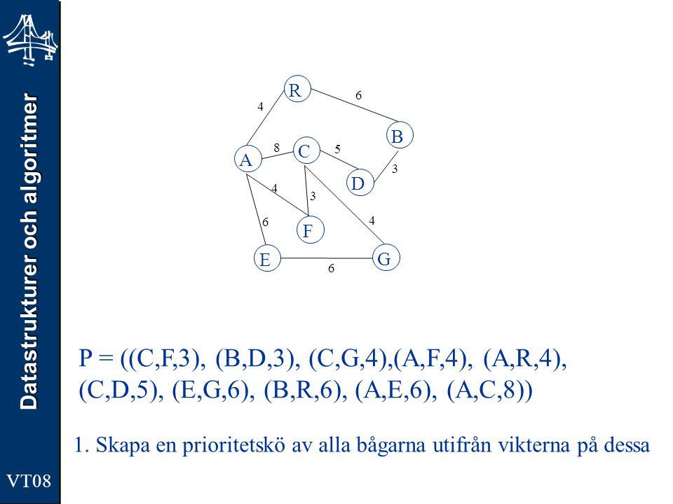 Datastrukturer och algoritmer VT08 A R B F C D E G 4 6 8 5 3 4 3 4 6 6 P = ((B,D,3), (C,G,4),(A,F,4), (A,R,4), (C,D,5), (E,G,6), (B,R,6), (A,E,6), (A,C,8)) 2.Den första bågen (C,F,3) plockas fram och bildar den första delgrafen.