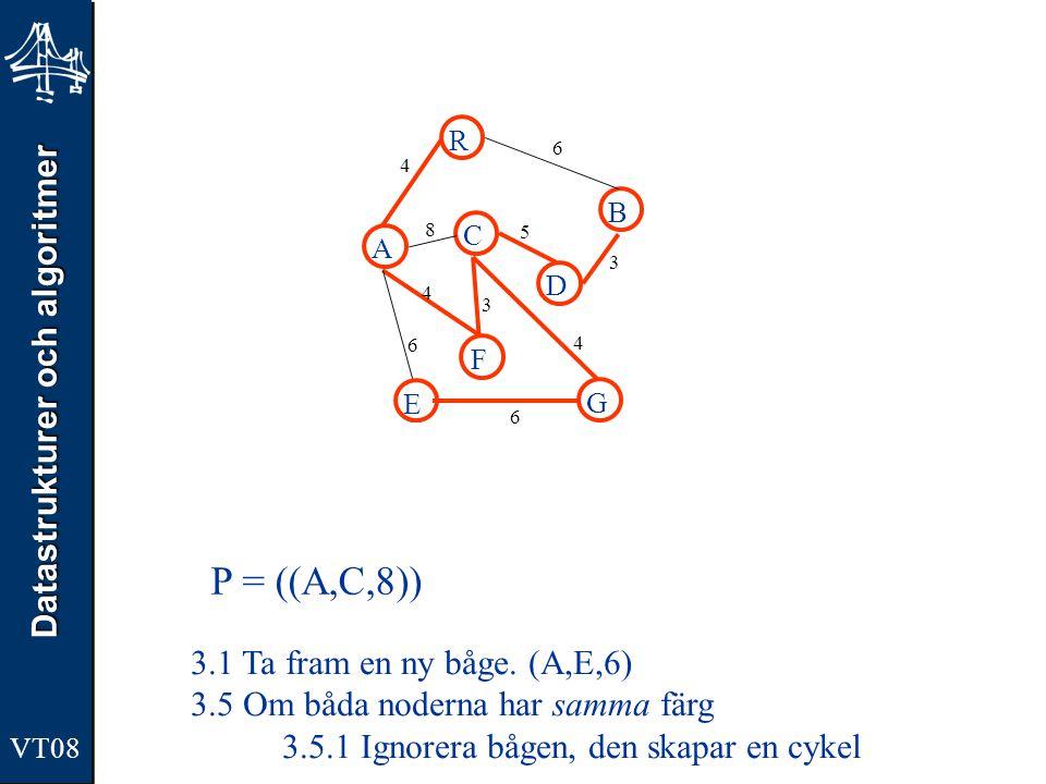 Datastrukturer och algoritmer VT08 A R B F C D E G 4 6 8 5 3 4 3 4 6 6 P = ((A,C,8)) 3.1 Ta fram en ny båge. (A,E,6) 3.5 Om båda noderna har samma fär