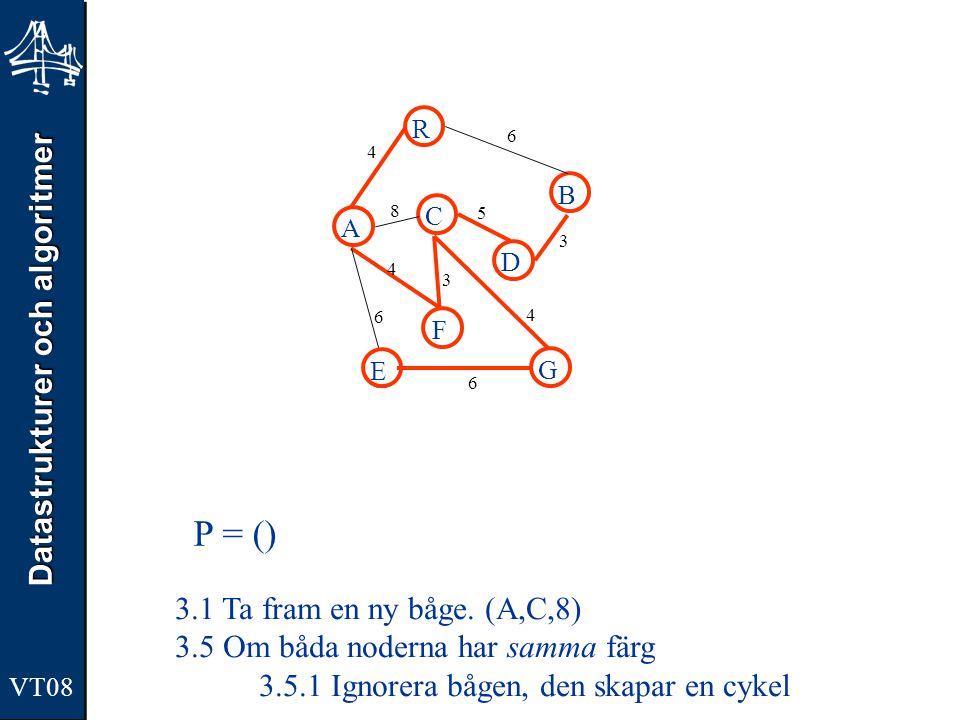 Datastrukturer och algoritmer VT08 A R B F C D E G 4 6 8 5 3 4 3 4 6 6 P = () 3.1 Ta fram en ny båge. (A,C,8) 3.5 Om båda noderna har samma färg 3.5.1