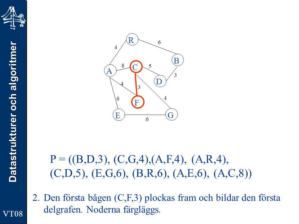 Datastrukturer och algoritmer VT08 A R B F C D E G 4 6 8 5 3 4 3 4 6 6 P = ((C,G,4),(A,F,4), (A,R,4), (C,D,5), (E,G,6), (B,R,6), (A,E,6), (A,C,8)) 3.1 Ta fram en ny båge.