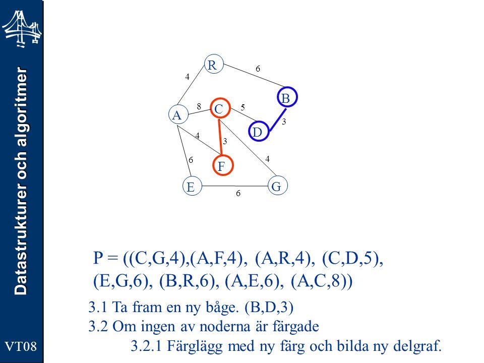 Datastrukturer och algoritmer VT08 A R B F C D E G 4 6 8 5 3 4 3 4 6 6 P = ((A,F,4), (A,R,4), (C,D,5), (E,G,6), (B,R,6), (A,E,6), (A,C,8)) 3.1 Ta fram en ny båge.