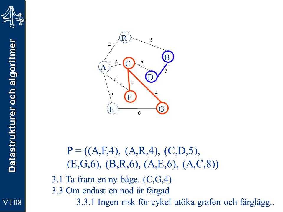 Datastrukturer och algoritmer VT08 A R B F C D E G 4 6 8 5 3 4 3 4 6 6 P = ((A,R,4), (C,D,5),(E,G,6), (B,R,6), (A,E,6), (A,C,8)) 3.1 Ta fram en ny båge.