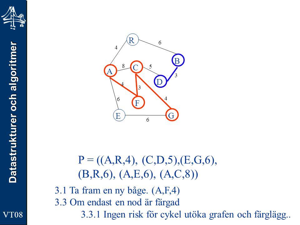 Datastrukturer och algoritmer VT08 A R B F C D E G 4 6 8 5 3 4 3 4 6 6 P = ((A,R,4), (C,D,5),(E,G,6), (B,R,6), (A,E,6), (A,C,8)) 3.1 Ta fram en ny båg