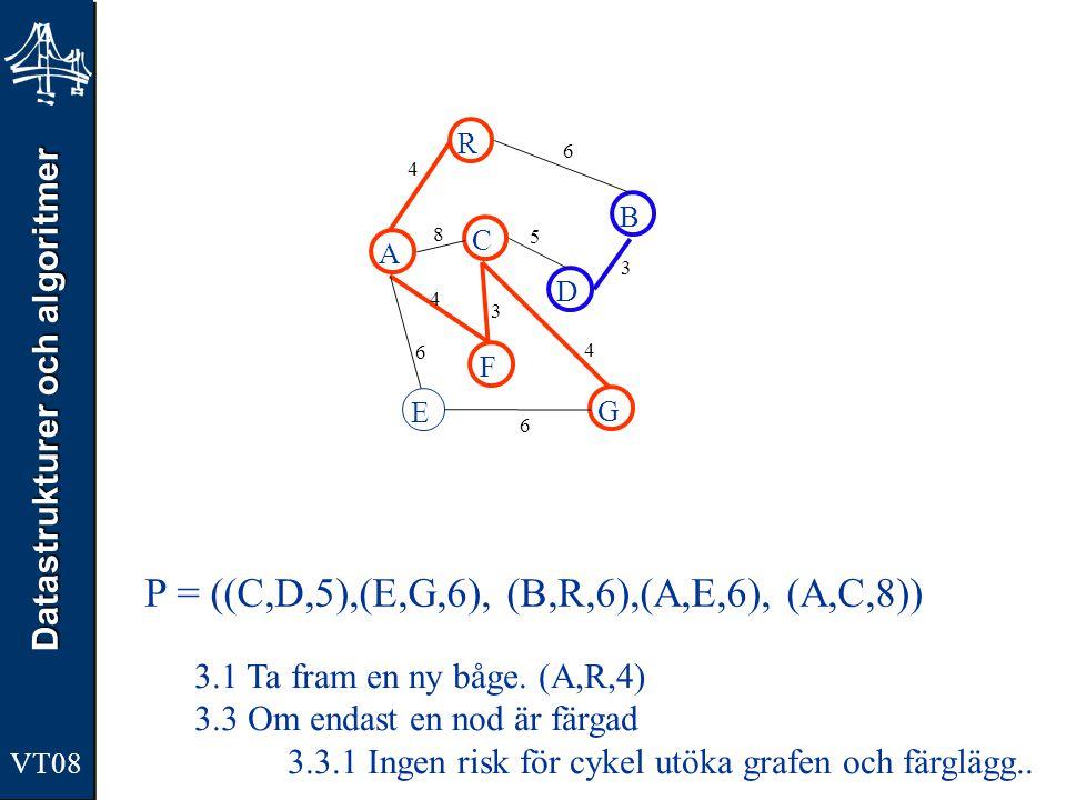 Datastrukturer och algoritmer VT08 A R B F C D E G 4 6 8 5 3 4 3 4 6 6 P = ((C,D,5),(E,G,6), (B,R,6),(A,E,6), (A,C,8)) 3.1 Ta fram en ny båge. (A,R,4)