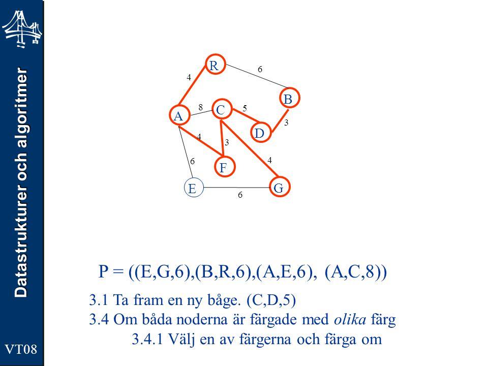 Datastrukturer och algoritmer VT08 A R B F C D E G 4 6 8 5 3 4 3 4 6 6 P = ((B,R,6),(A,E,6), (A,C,8)) 3.1 Ta fram en ny båge.