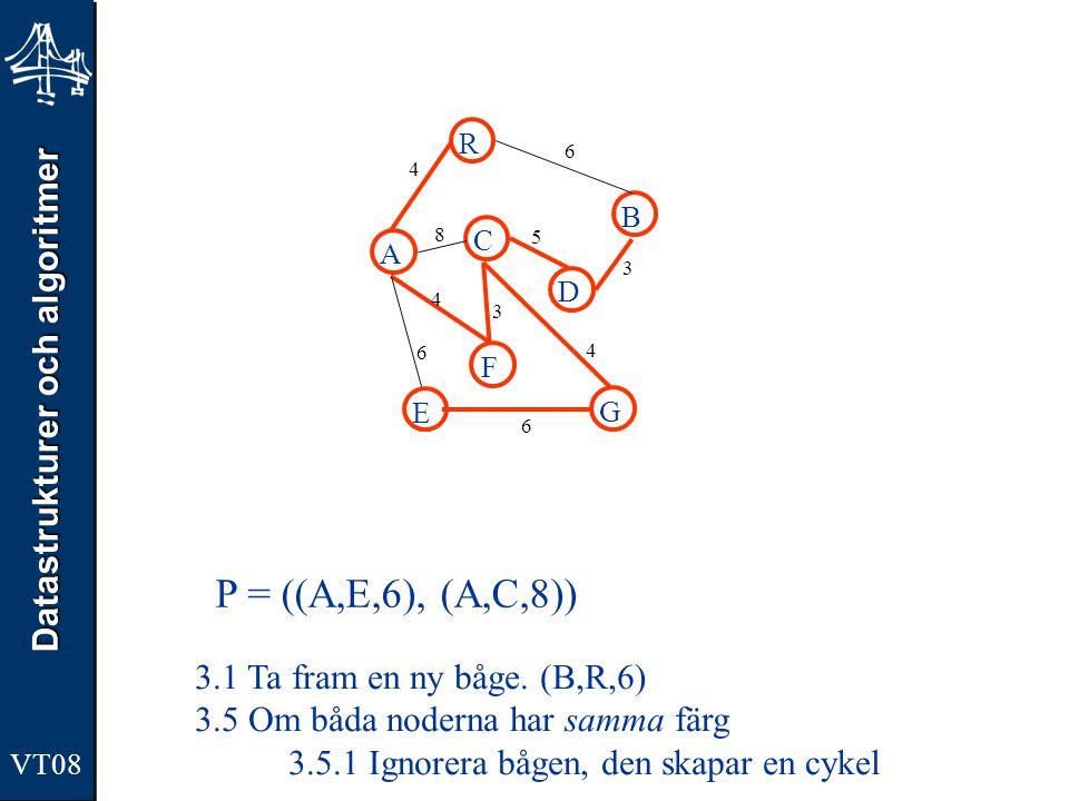Datastrukturer och algoritmer VT08 A R B F C D E G 4 6 8 5 3 4 3 4 6 6 P = ((A,E,6), (A,C,8)) 3.1 Ta fram en ny båge. (B,R,6) 3.5 Om båda noderna har