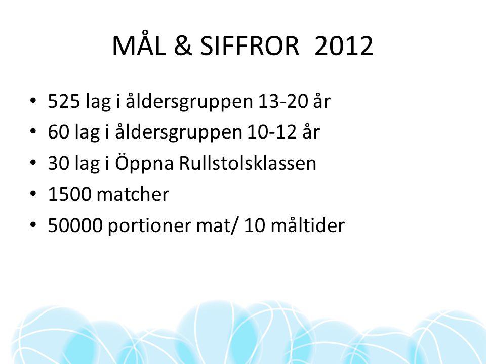 MÅL & SIFFROR 2012 525 lag i åldersgruppen 13-20 år 60 lag i åldersgruppen 10-12 år 30 lag i Öppna Rullstolsklassen 1500 matcher 50000 portioner mat/