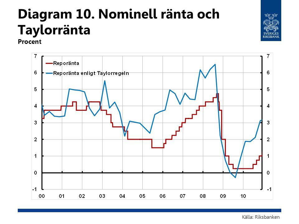 Diagram 10. Nominell ränta och Taylorränta Procent Källa: Riksbanken