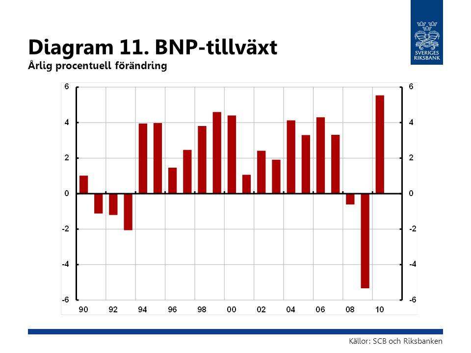 Diagram 11. BNP-tillväxt Årlig procentuell förändring Källor: SCB och Riksbanken