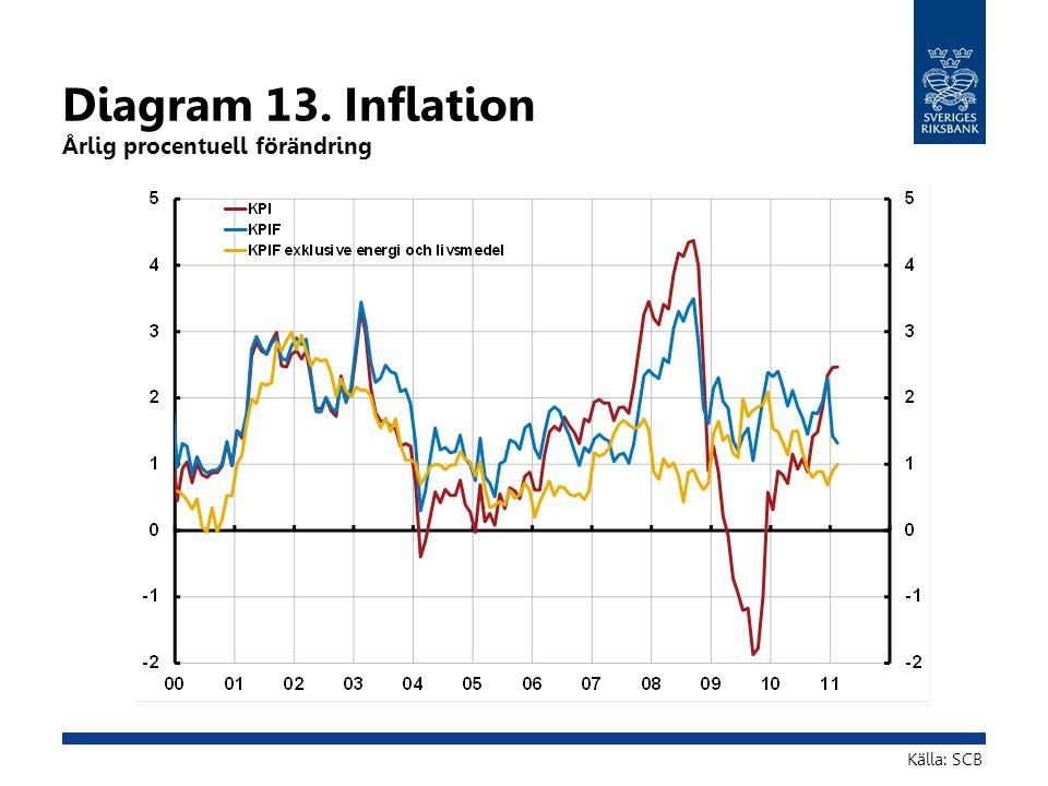 Diagram 13. Inflation Årlig procentuell förändring Källa: SCB