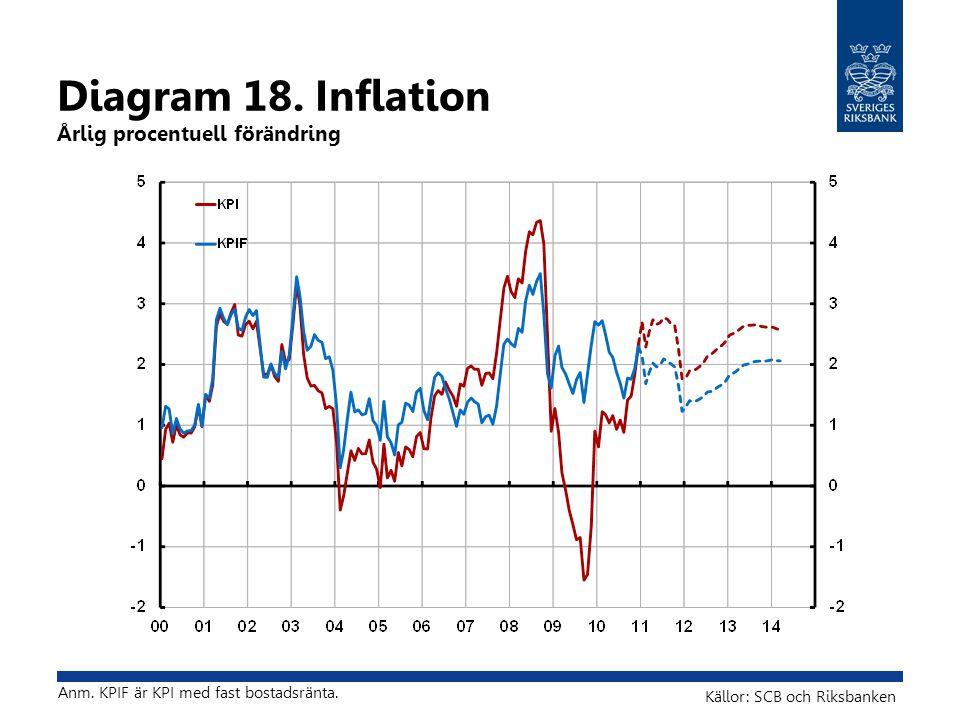 Diagram 18. Inflation Årlig procentuell förändring Källor: SCB och Riksbanken Anm.