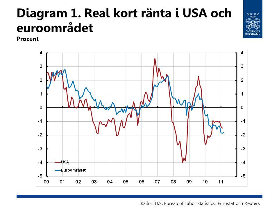 Diagram 1. Real kort ränta i USA och euroområdet Procent Källor: U.S.