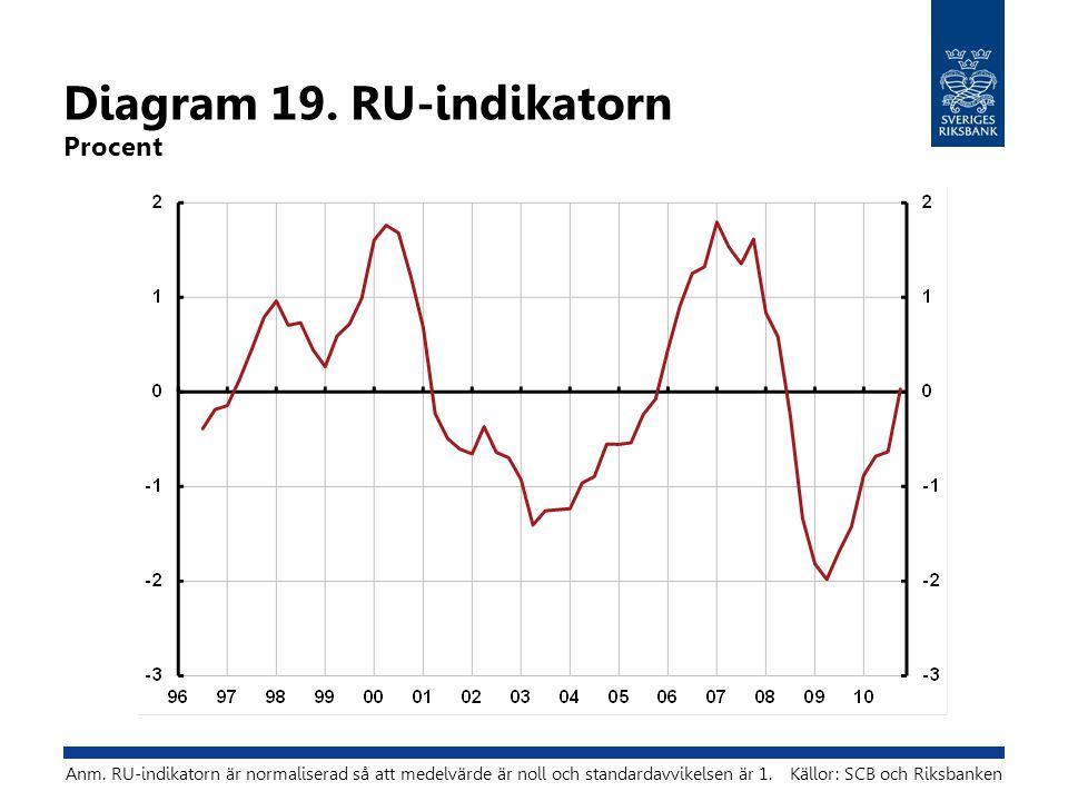 Diagram 19. RU-indikatorn Procent Källor: SCB och RiksbankenAnm.