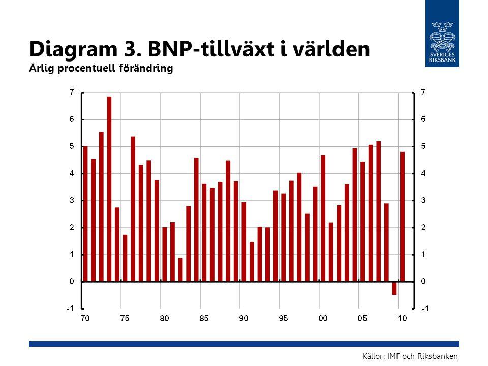 Diagram 3. BNP-tillväxt i världen Årlig procentuell förändring Källor: IMF och Riksbanken