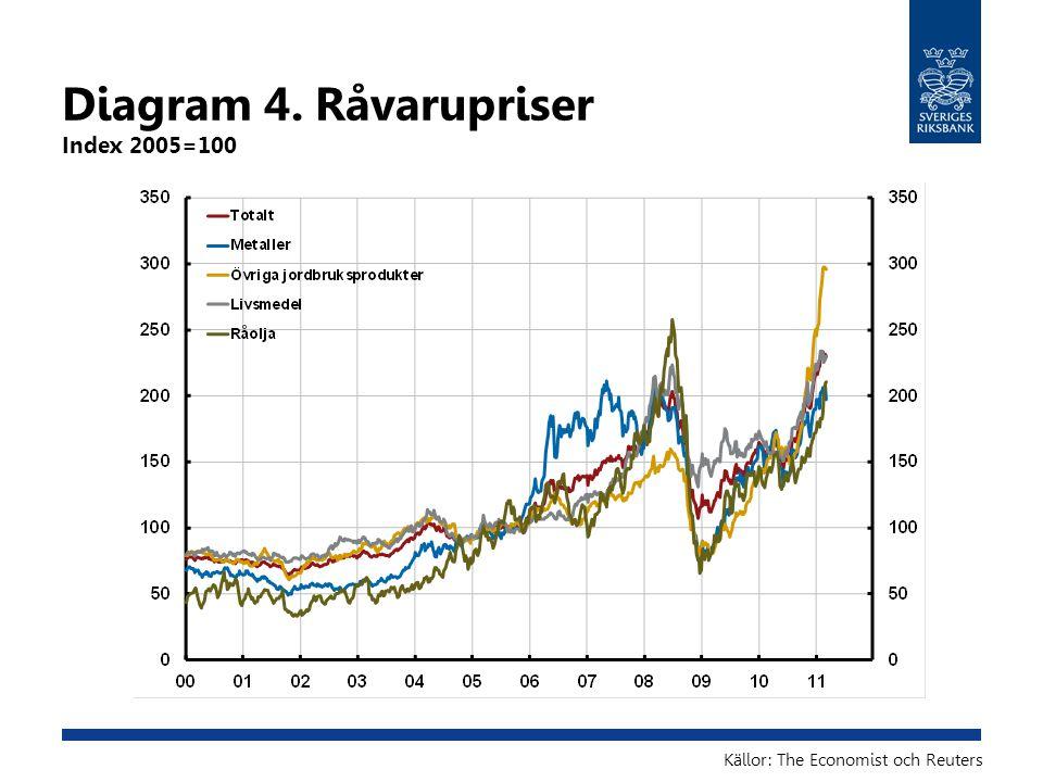 Diagram 5.Nominell och real kort ränta i Sverige Procent Källor: Reuters EcoWin och SCB Anm.