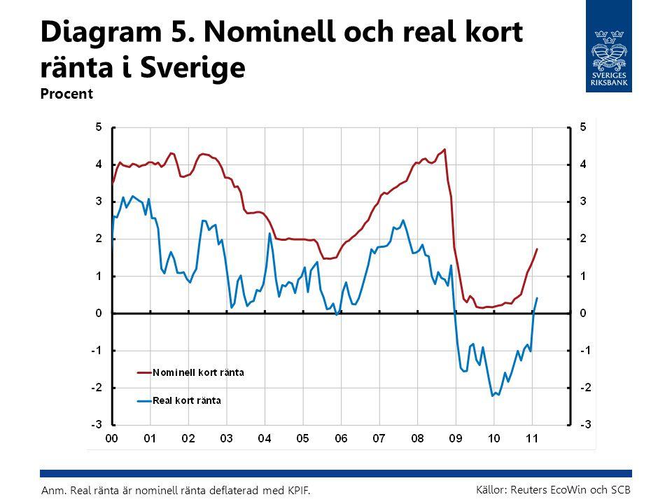 Diagram 5. Nominell och real kort ränta i Sverige Procent Källor: Reuters EcoWin och SCB Anm.
