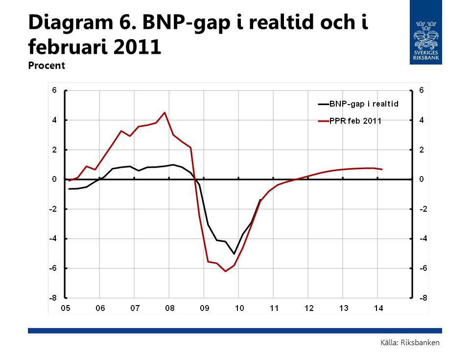 Diagram 6. BNP-gap i realtid och i februari 2011 Procent Källa: Riksbanken