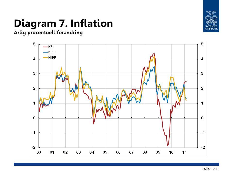 Diagram 18.Inflation Årlig procentuell förändring Källor: SCB och Riksbanken Anm.