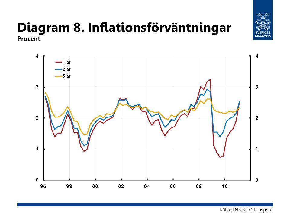 Diagram 8. Inflationsförväntningar Procent Källa: TNS SIFO Prospera