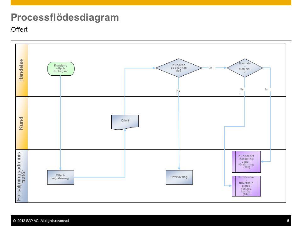 ©2012 SAP AG. All rights reserved.5 Processflödesdiagram Offert Händelse Kund Kundens godkännan de? Offert- registrering Kundens offert- förfrågan Off