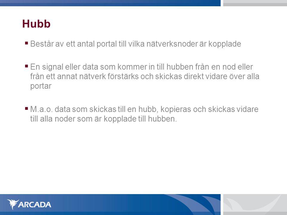 Hubb  Består av ett antal portal till vilka nätverksnoder är kopplade  En signal eller data som kommer in till hubben från en nod eller från ett annat nätverk förstärks och skickas direkt vidare över alla portar  M.a.o.