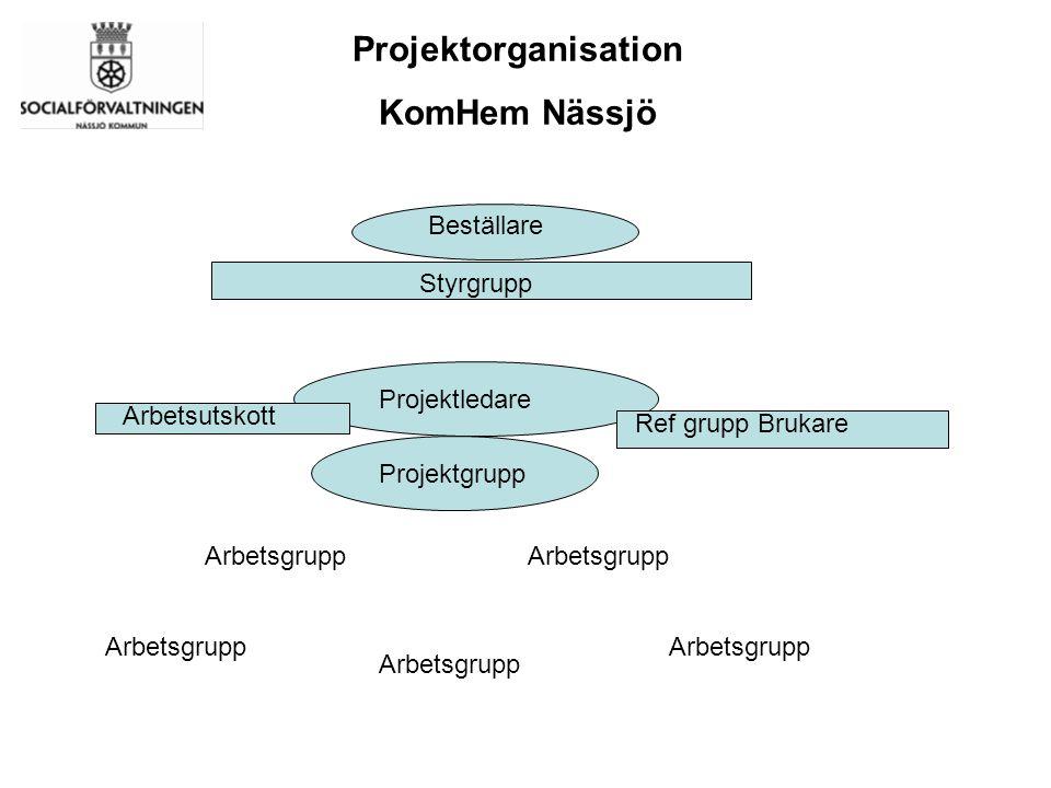 Beställare Styrgrupp Projektledare Projektgrupp Arbetsgrupp Projektorganisation KomHem Nässjö Ref grupp Brukare Arbetsutskott