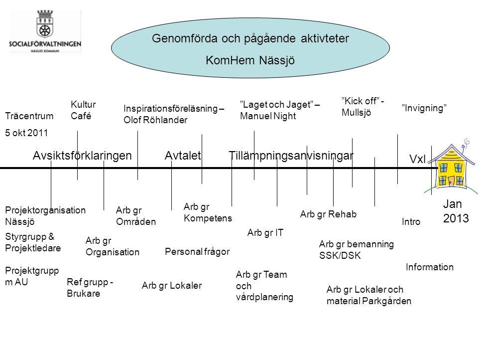 Hemsjukvård Nässjö – forts 2013.. KompetensFO/ Psykiatri Vårdplanering TeamDemens