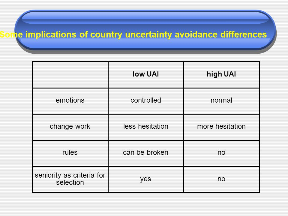 low UAIhigh UAI emotionscontrollednormal change workless hesitationmore hesitation rulescan be brokenno seniority as criteria for selection yesno Some implications of country uncertainty avoidance differences
