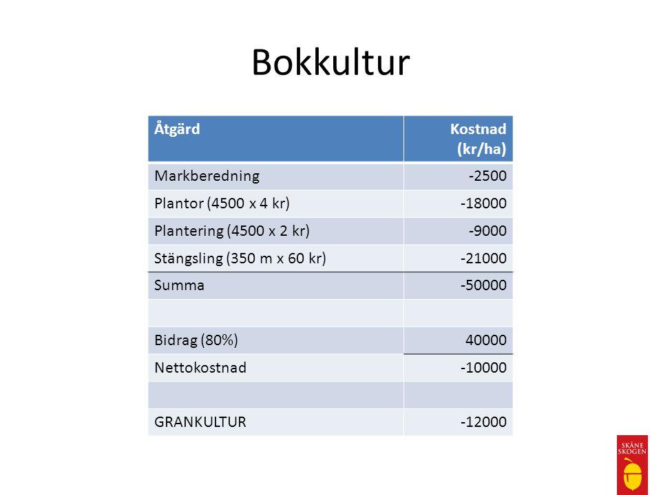 Bokkultur ÅtgärdKostnad (kr/ha) Markberedning-2500 Plantor (4500 x 4 kr)-18000 Plantering (4500 x 2 kr)-9000 Stängsling (350 m x 60 kr)-21000 Summa-50