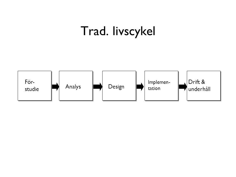Trad. livscykel För- studie AnalysDesign Implemen- tation Drift & underhåll